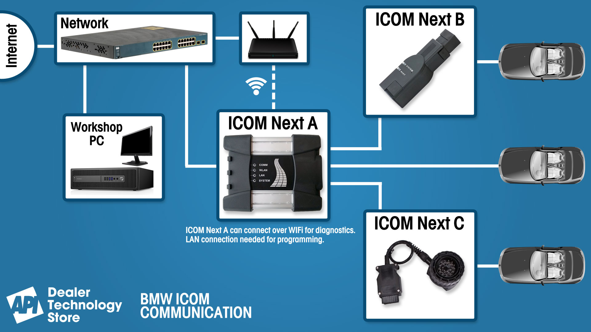 Genuine BMW ICOMs | Independent Workshops | API Dealer
